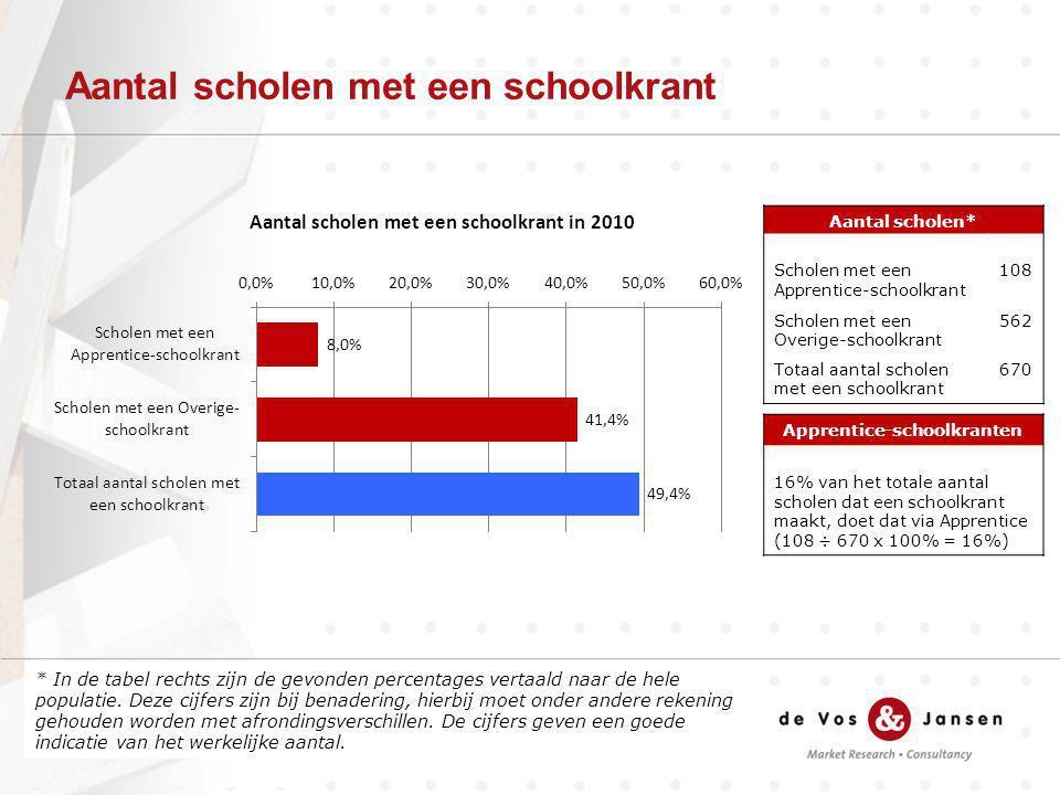 Aantal scholen met een schoolkrant * In de tabel rechts zijn de gevonden percentages vertaald naar de hele populatie.