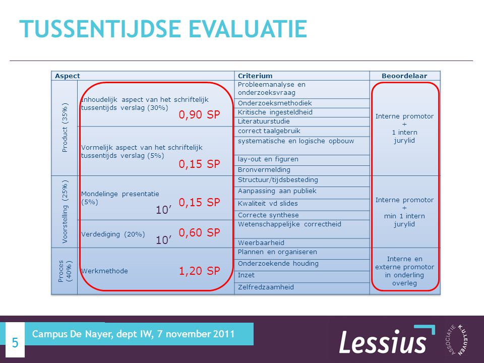 TUSSENTIJDSE EVALUATIE 6 Campus De Nayer, dept IW, 7 november 2011