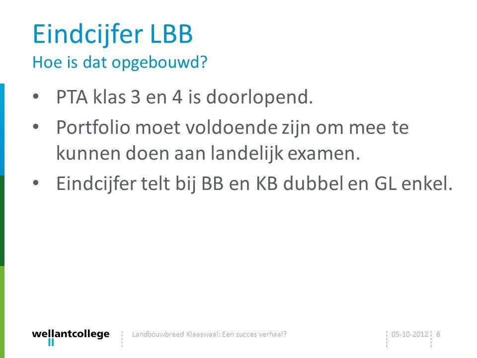 Competenties beoordelen Hoe doen we dat? 05-10-2012Landbouwbreed Klaaswaal: Een succes verhaal?9
