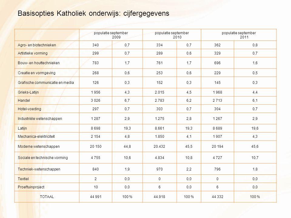 populatie september 2009 populatie september 2010 populatie september 2011 Agro- en biotechnieken3400,73340,73620,8 Artistieke vorming2990,72890,63290,7 Bouw- en houttechnieken7831,77611,76961,6 Creatie en vormgeving2680,62530,62290,5 Grafische communicatie en media1260,31520,31450,3 Grieks-Latijn1 9564,32.0154,51 9684,4 Handel3 0266,72.7836,22 7136,1 Hotel-voeding2970,73030,73040,7 Industriële wetenschappen1 2872,91.2752,81 2672,9 Latijn8 69819,38.66119,38 68919,6 Mechanica-elektriciteit2 1544,81.8504,11 9074,3 Moderne wetenschappen20 15044,820.43245,520 19445,6 Sociale en technische vorming4 75510,64.83410,84 72710,7 Techniek-wetenschappen8401,99702,27961,8 Textiel20,00 0 Proeftuinproject100,06 6 TOTAAL44 991100 %44.918100 %44 332100 % Basisopties Katholiek onderwijs: cijfergegevens
