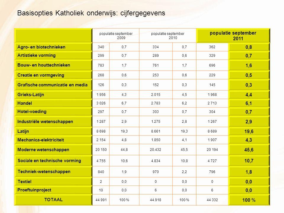 populatie september 2009 populatie september 2010 populatie september 2011 Agro- en biotechnieken 3400,73340,7362 0,8 Artistieke vorming 2990,72890,6329 0,7 Bouw- en houttechnieken 7831,77611,7696 1,6 Creatie en vormgeving 2680,62530,6229 0,5 Grafische communicatie en media 1260,31520,3145 0,3 Grieks-Latijn 1 9564,32.0154,51 968 4,4 Handel 3 0266,72.7836,22 713 6,1 Hotel-voeding 2970,73030,7304 0,7 Industriële wetenschappen 1 2872,91.2752,81 267 2,9 Latijn 8 69819,38.66119,38 689 19,6 Mechanica-elektriciteit 2 1544,81.8504,11 907 4,3 Moderne wetenschappen 20 15044,820.43245,520 194 45,6 Sociale en technische vorming 4 75510,64.83410,84 727 10,7 Techniek-wetenschappen 8401,99702,2796 1,8 Textiel 20,00 0 Proeftuinproject 100,06 6 TOTAAL 44 991100 %44.918100 %44 332 100 % Basisopties Katholiek onderwijs: cijfergegevens