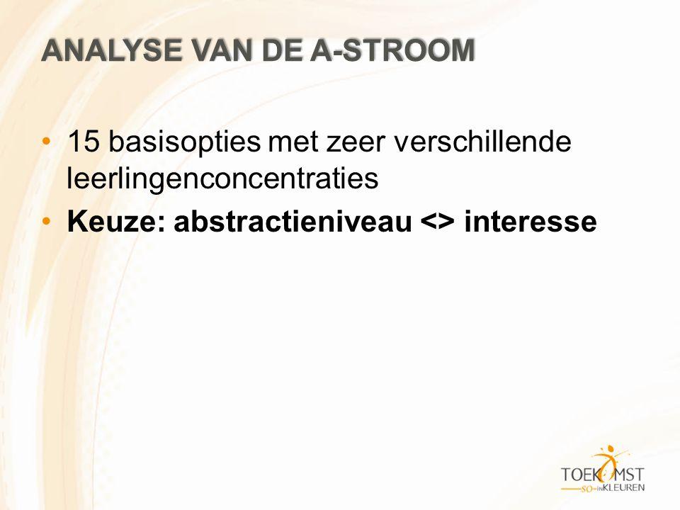 ANALYSE VAN DE A-STROOM 15 basisopties met zeer verschillende leerlingenconcentraties Keuze: abstractieniveau <> interesse