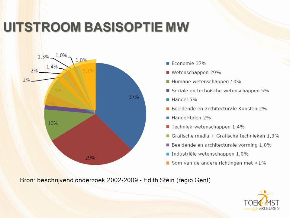 UITSTROOM BASISOPTIE MW Bron: beschrijvend onderzoek 2002-2009 - Edith Stein (regio Gent)