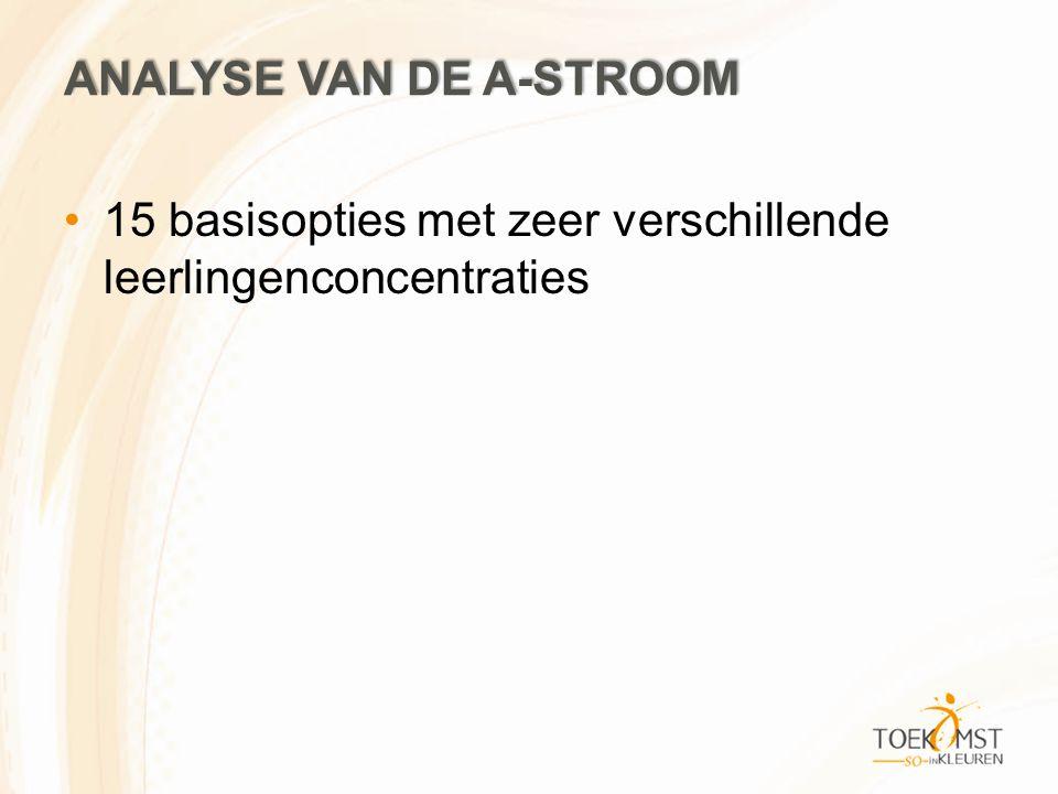 ANALYSE VAN DE A-STROOM 15 basisopties met zeer verschillende leerlingenconcentraties