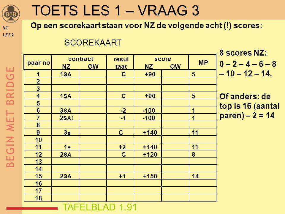 Op een scorekaart staan voor NZ de volgende acht (!) scores: SCOREKAART NZOWNZOW 11 SA C+905 2 3 41 SA C+905 5 63 SA -2-1001 72 SA !-1001 8 93♠3♠C+140