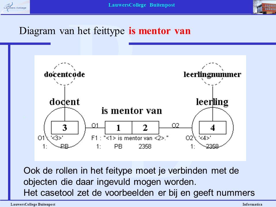 LauwersCollege Buitenpost LauwersCollege Buitenpost Informatica Diagram van het feittype is mentor van Ook de rollen in het feitype moet je verbinden