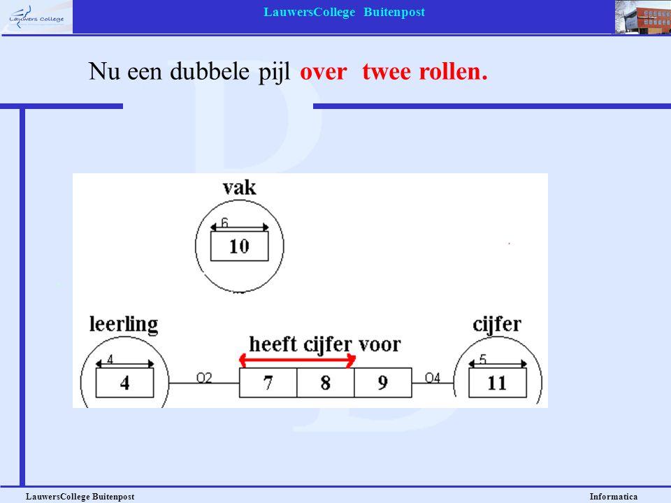 LauwersCollege Buitenpost LauwersCollege Buitenpost Informatica Nu een dubbele pijl over twee rollen.