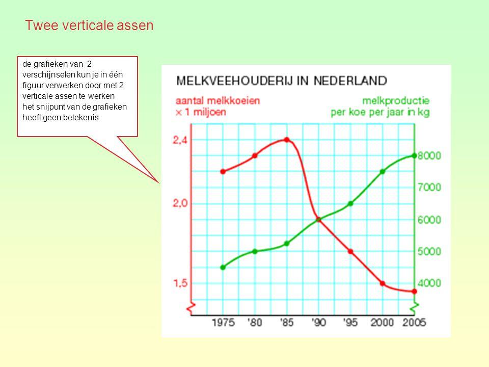 Twee verticale assen de grafieken van 2 verschijnselen kun je in één figuur verwerken door met 2 verticale assen te werken het snijpunt van de grafieken heeft geen betekenis