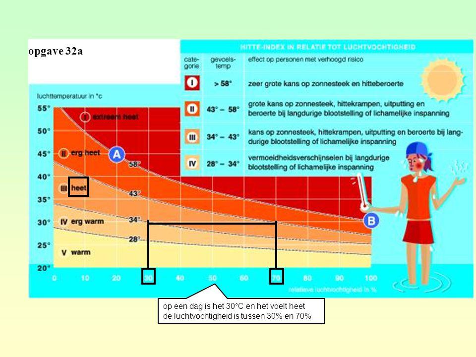 opgave 32a op een dag is het 30°C en het voelt heet de luchtvochtigheid is tussen 30% en 70%
