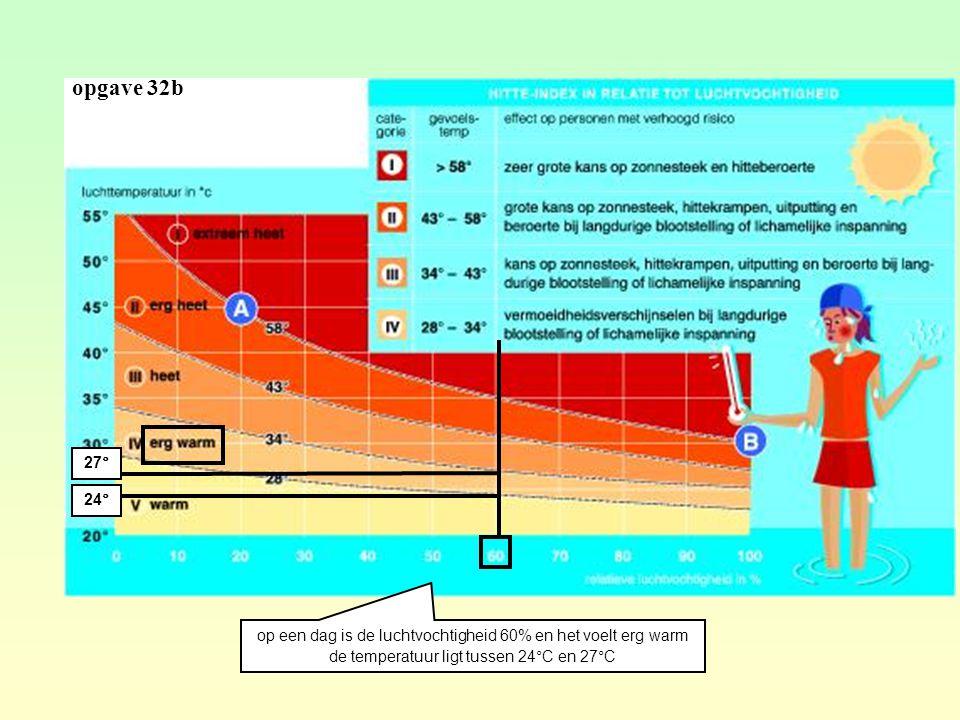 opgave 32b op een dag is de luchtvochtigheid 60% en het voelt erg warm de temperatuur ligt tussen 24°C en 27°C 24° 27°