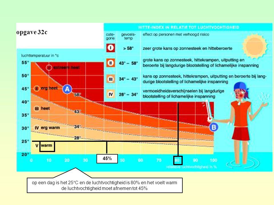 opgave 32c op een dag is het 25°C en de luchtvochtigheid is 80% en het voelt warm de luchtvochtigheid moet afnemen tot 45% 45%
