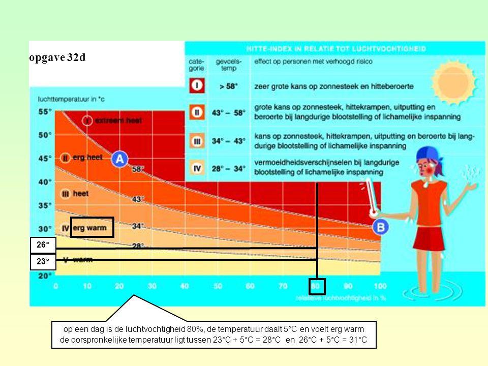 opgave 32d op een dag is de luchtvochtigheid 80%, de temperatuur daalt 5°C en voelt erg warm de oorspronkelijke temperatuur ligt tussen 23°C + 5°C = 28°C en 26°C + 5°C = 31°C 23° 26°