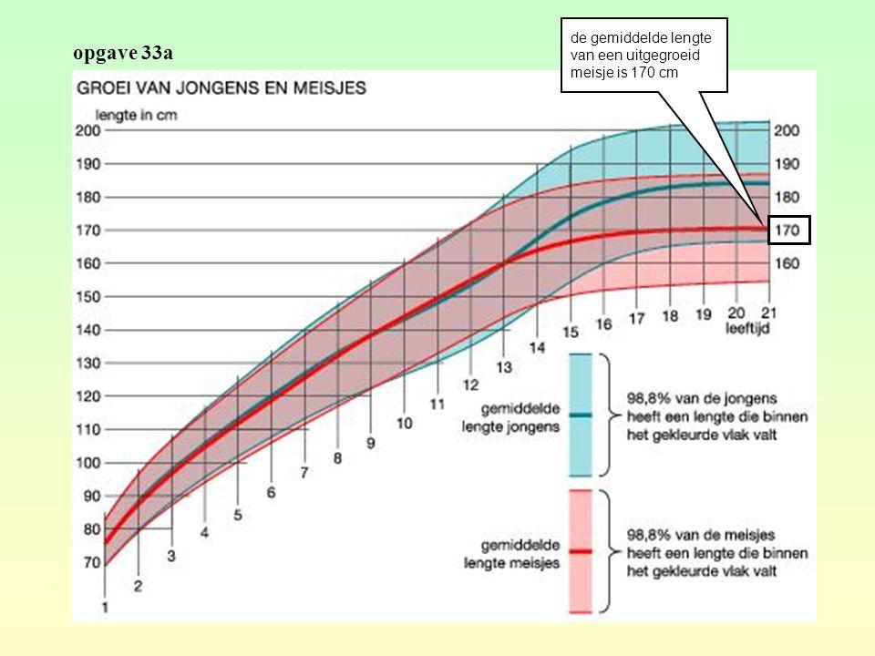 opgave 33a de gemiddelde lengte van een uitgegroeid meisje is 170 cm