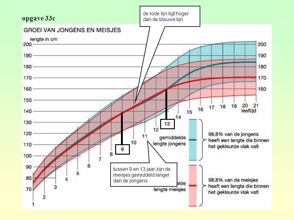opgave 33c tussen 9 en 13 jaar zijn de meisjes gemiddeld langer dan de jongens de rode lijn ligt hoger dan de blauwe lijn