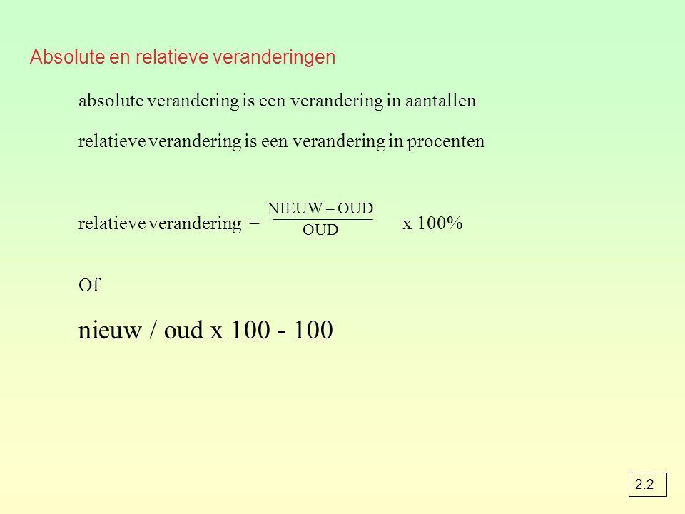 Absolute en relatieve veranderingen absolute verandering is een verandering in aantallen relatieve verandering is een verandering in procenten relatieve verandering = x 100% Of nieuw / oud x 100 - 100 NIEUW – OUD OUD 2.2