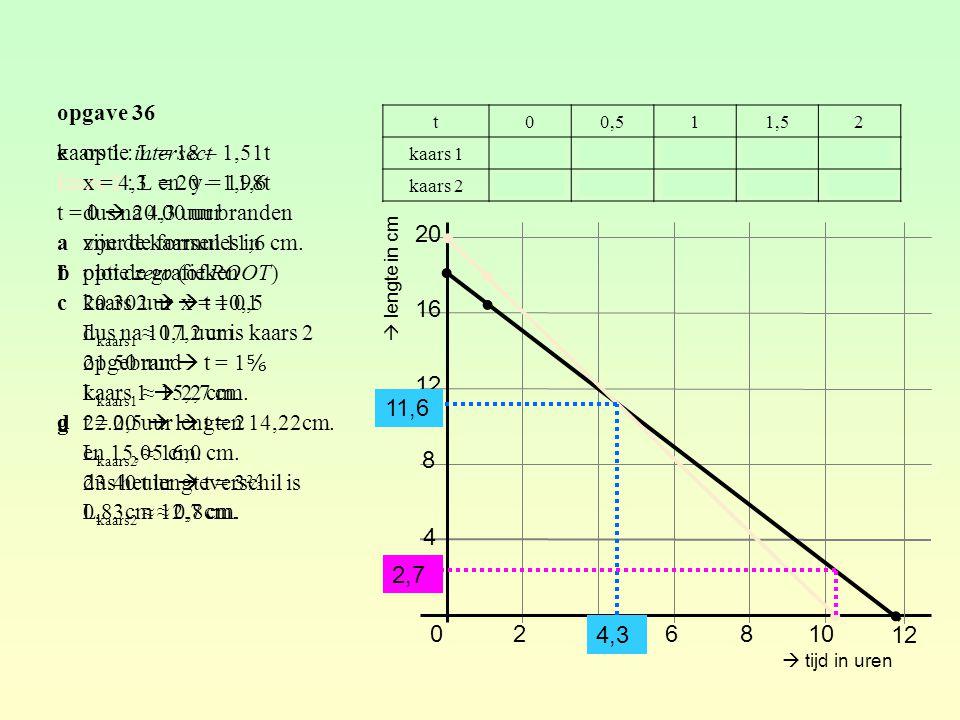 opgave 36 kaars 1 : L = 18 – 1,51t kaars 2 : L = 20 – 1,98t t = 0  20.00 uur avoer de formules in bplot de grafieken c20.30 uur  t = 0,5 L kaars1 ≈ 17,2 cm.