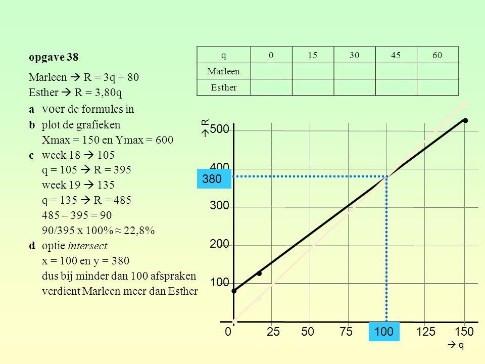 opgave 38 Marleen  R = 3q + 80 Esther  R = 3,80q a voer de formules in bplot de grafieken Xmax = 150 en Ymax = 600 cweek 18  105 q = 105  R = 395 week 19  135 q = 135  R = 485 485 – 395 = 90 90/395 x 100% ≈ 22,8% doptie intersect x = 100 en y = 380 dus bij minder dan 100 afspraken verdient Marleen meer dan Esther q015304560 Marleen80125170215260 Esther057114171228 0255075100 125 200 300 400 ∙ ∙ 500 150 ∙ ∙  R 100 ∙ ∙ 380  q
