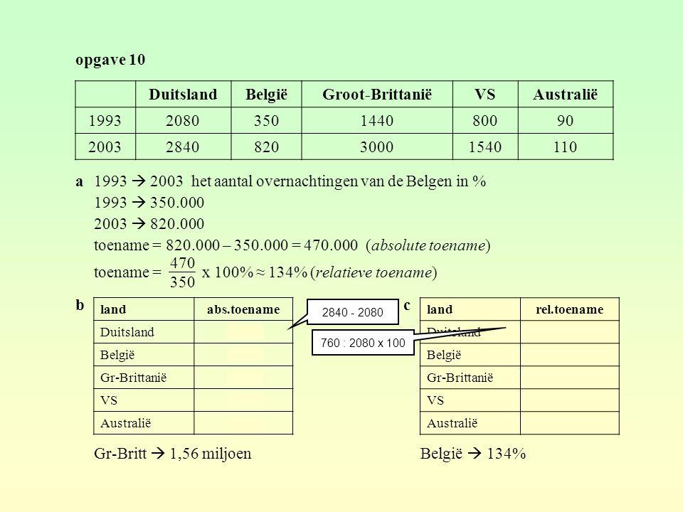 opgave 10 a1993  2003 het aantal overnachtingen van de Belgen in % 1993  350.000 2003  820.000 toename = 820.000 – 350.000 = 470.000 (absolute toename) toename = x 100% ≈ 134% (relatieve toename) b Gr-Britt  1,56 miljoen DuitslandBelgiëGroot-BrittaniëVSAustralië 19932080350144080090 2003284082030001540110 470 350 landabs.toename Duitsland760 België470 Gr-Brittanië1560 VS740 Australië20 2840 - 2080 c landrel.toename Duitsland36,5% België134% Gr-Brittanië108% VS92,5% Australië22,2% 760 : 2080 x 100 België  134%