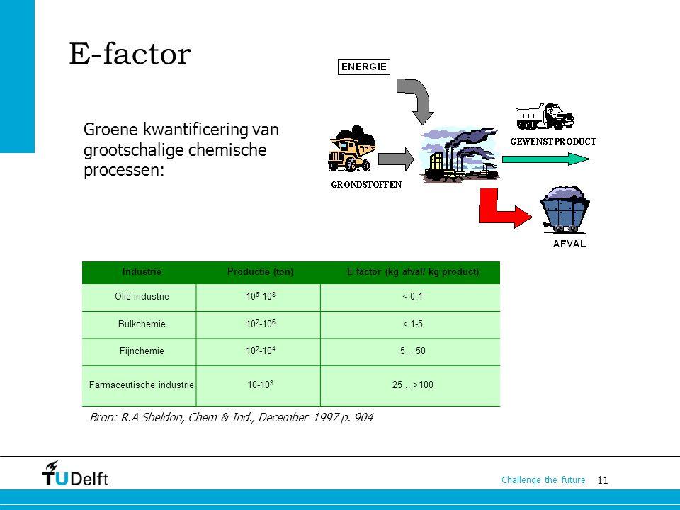 11 Challenge the future E-factor Groene kwantificering van grootschalige chemische processen: IndustrieProductie (ton)E-factor (kg afval/ kg product)