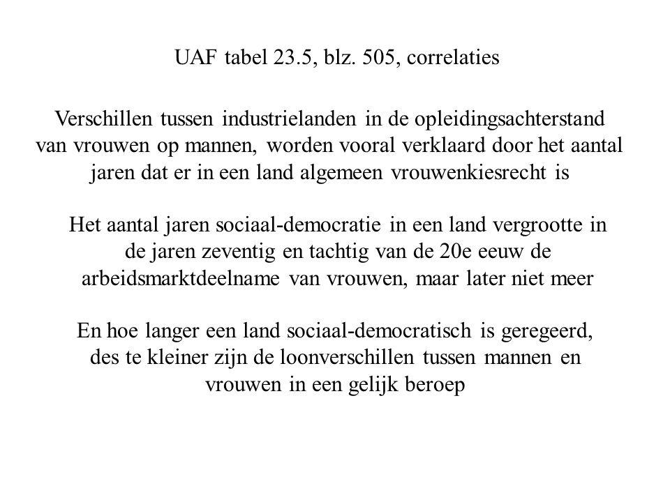 UAF tabel 23.5, blz.