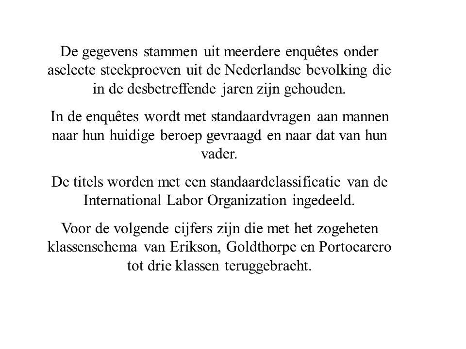 De gegevens stammen uit meerdere enquêtes onder aselecte steekproeven uit de Nederlandse bevolking die in de desbetreffende jaren zijn gehouden.
