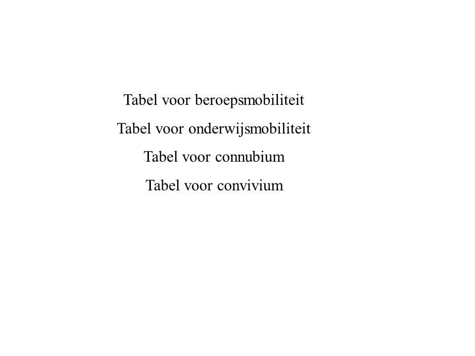 Tabel voor beroepsmobiliteit Tabel voor onderwijsmobiliteit Tabel voor connubium Tabel voor convivium