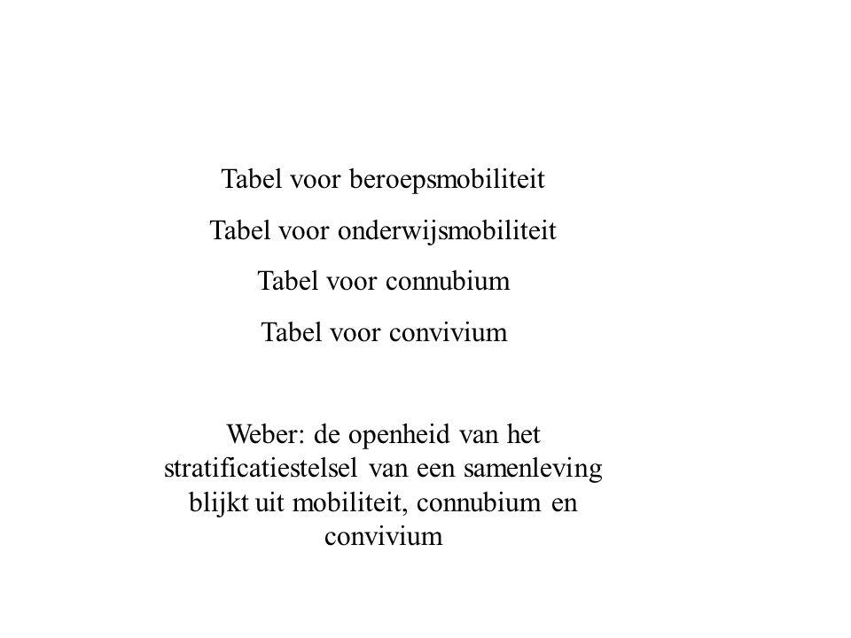 Tabel voor beroepsmobiliteit Tabel voor onderwijsmobiliteit Tabel voor connubium Tabel voor convivium Weber: de openheid van het stratificatiestelsel van een samenleving blijkt uit mobiliteit, connubium en convivium