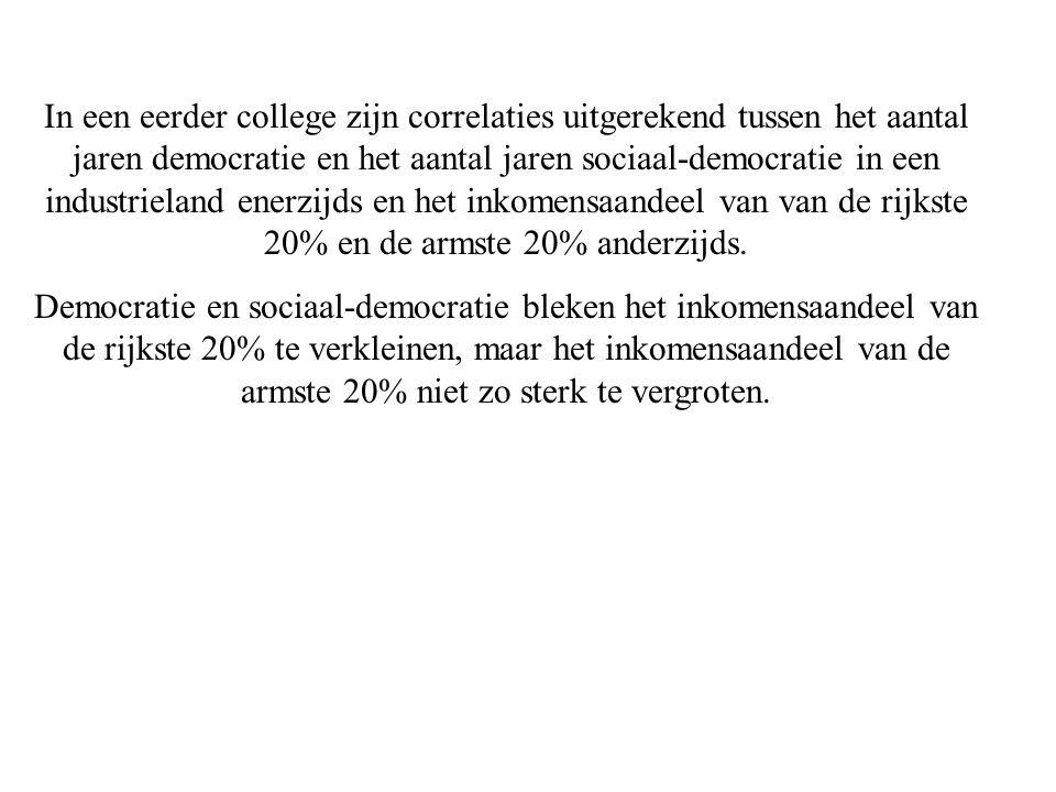 Democratie en sociaal-democratie bleken het inkomensaandeel van de rijkste 20% te verkleinen, maar het inkomensaandeel van de armste 20% niet zo sterk te vergroten.