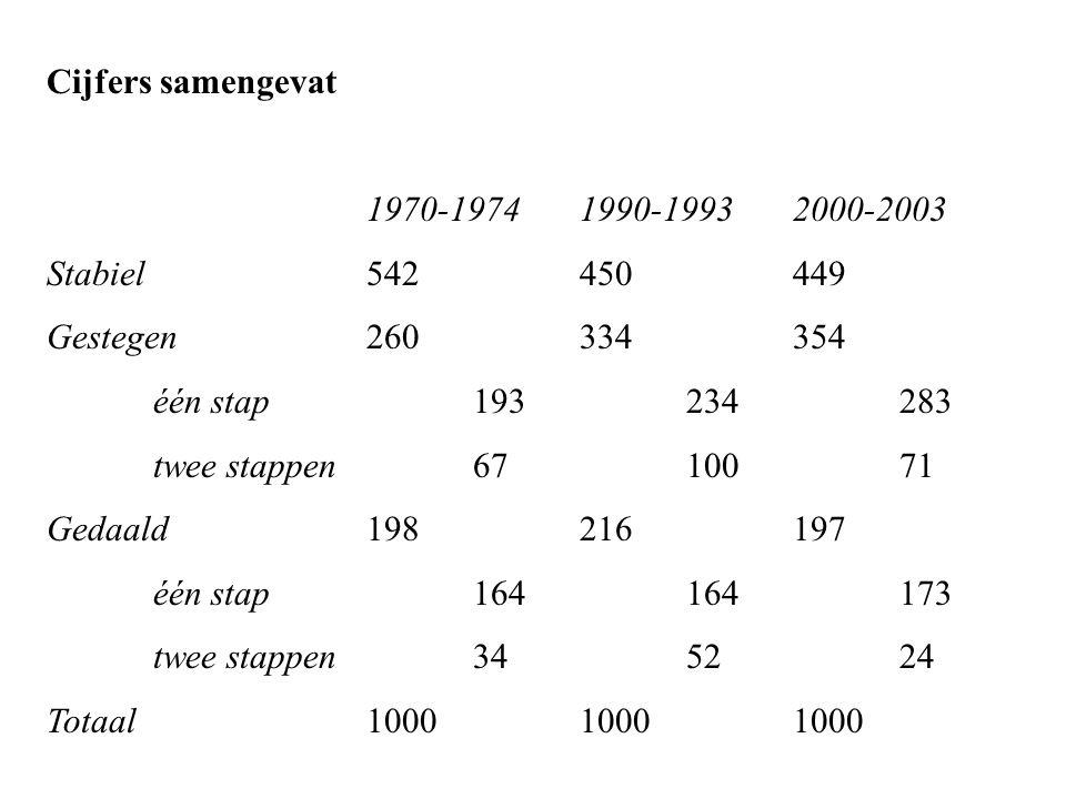 Cijfers samengevat 1970-19741990-19932000-2003 Stabiel542450449 Gestegen260334354 één stap193234283 twee stappen6710071 Gedaald198216197 één stap164164173 twee stappen 345224 Totaal100010001000