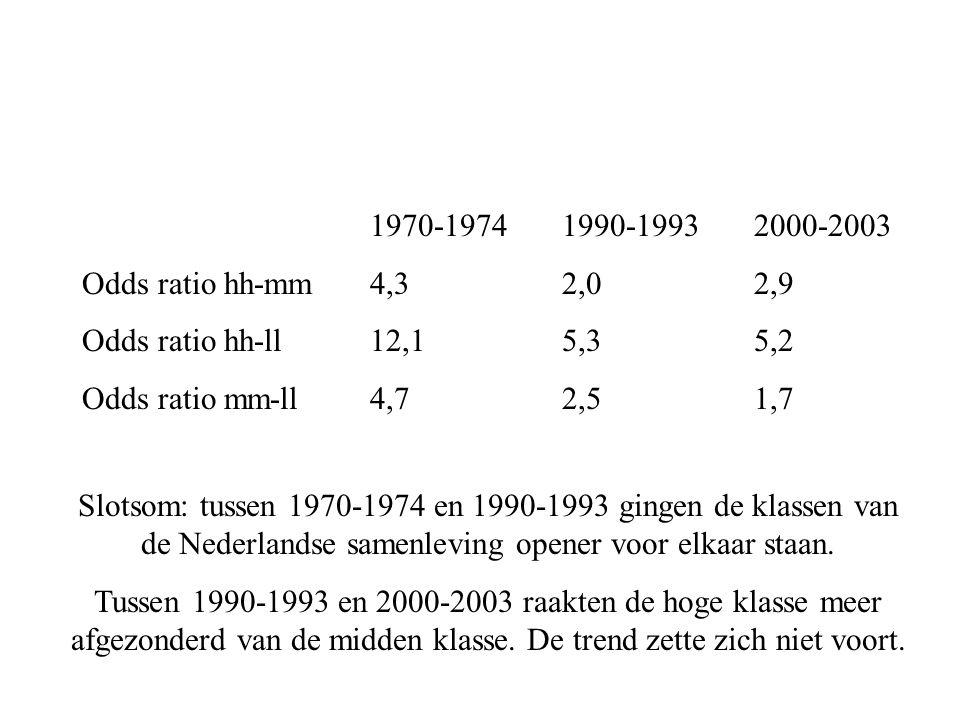 1970-19741990-19932000-2003 Odds ratio hh-mm4,32,02,9 Odds ratio hh-ll12,15,35,2 Odds ratio mm-ll4,72,51,7 Slotsom: tussen 1970-1974 en 1990-1993 gingen de klassen van de Nederlandse samenleving opener voor elkaar staan.