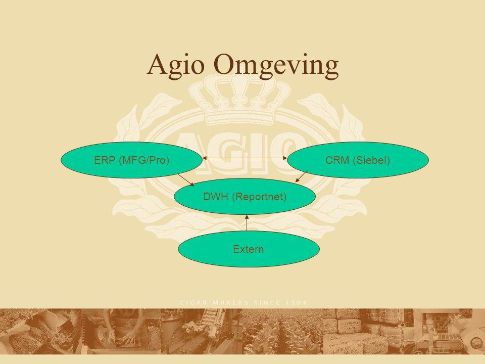 Agio Omgeving DWH (Reportnet) ERP (MFG/Pro)CRM (Siebel) Extern