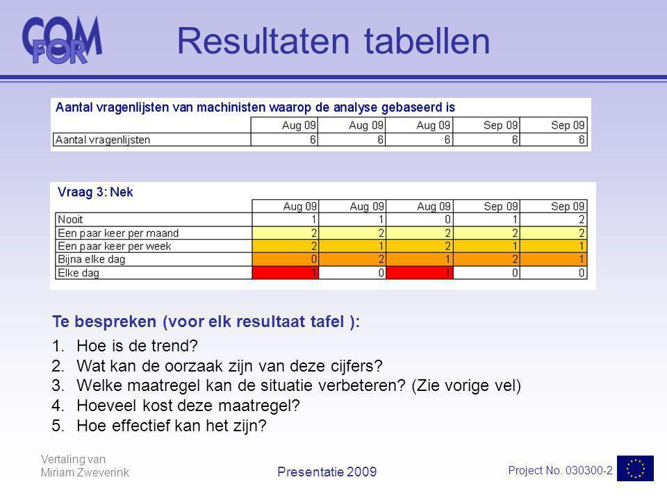Vertaling van Miriam Zweverink Project No. 030300-2 Presentatie 2009 Resultaten tabellen Te bespreken (voor elk resultaat tafel ): 1.Hoe is de trend?