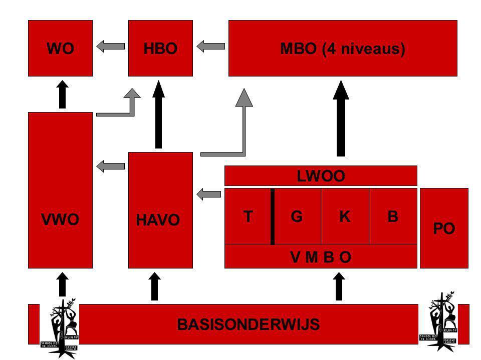 BASISONDERWIJS VWO V M B O HAVO WOHBOMBO (4 niveaus) KGTB LWOO PO