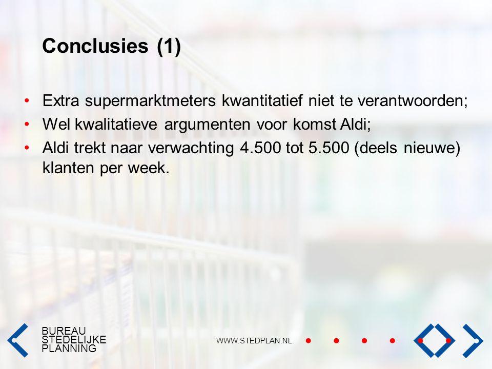 BUREAU STEDELIJKE PLANNING WWW.STEDPLAN.NL Conclusies (1) Extra supermarktmeters kwantitatief niet te verantwoorden; Wel kwalitatieve argumenten voor