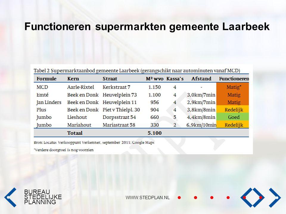 BUREAU STEDELIJKE PLANNING WWW.STEDPLAN.NL Functioneren supermarkten gemeente Laarbeek
