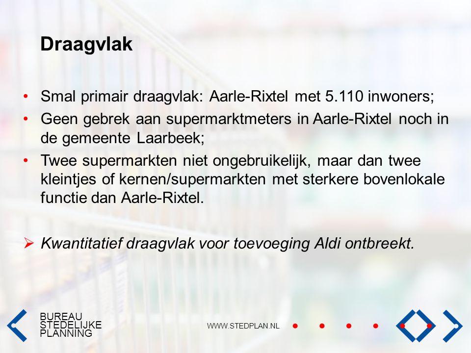 BUREAU STEDELIJKE PLANNING WWW.STEDPLAN.NL Draagvlak Smal primair draagvlak: Aarle-Rixtel met 5.110 inwoners; Geen gebrek aan supermarktmeters in Aarl