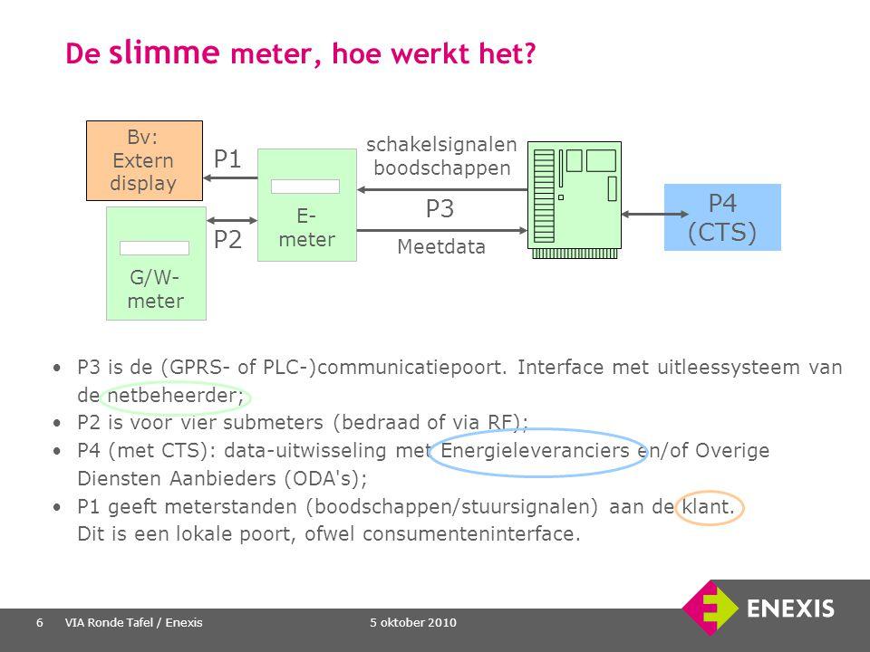 5 oktober 2010VIA Ronde Tafel / Enexis6 De slimme meter, hoe werkt het? P3 is de (GPRS- of PLC-)communicatiepoort. Interface met uitleessysteem van de