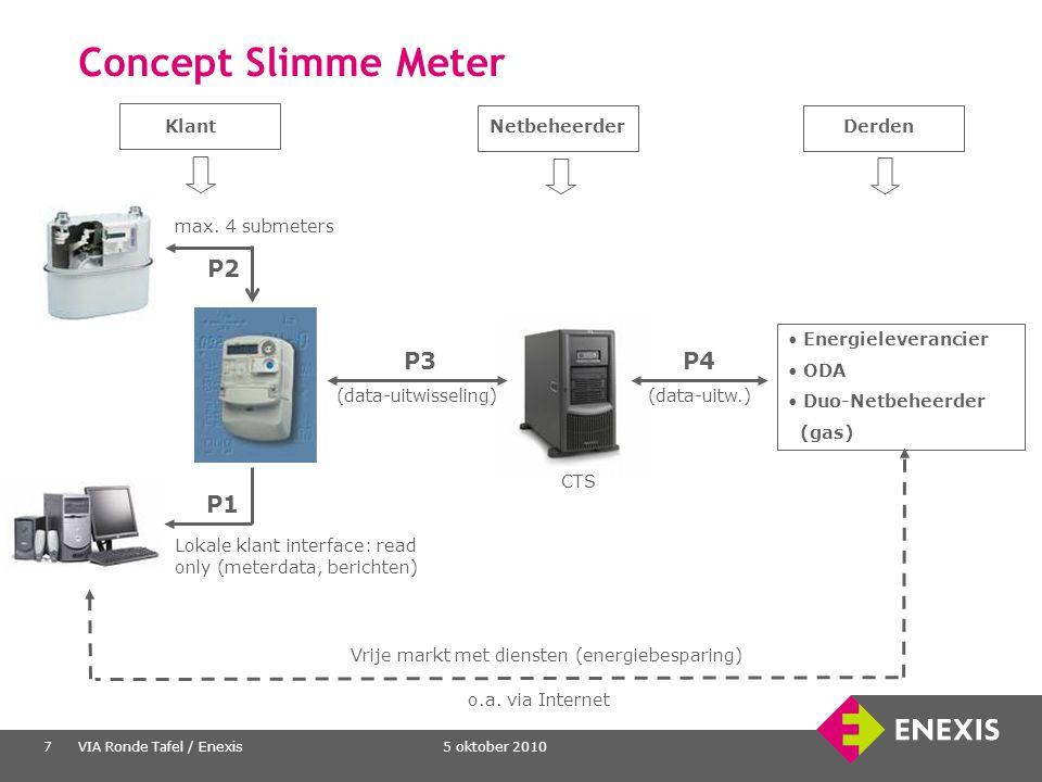 5 oktober 2010VIA Ronde Tafel / Enexis7 Concept Slimme Meter Energieleverancier ODA Duo-Netbeheerder (gas) P1 Lokale klant interface: read only (meter