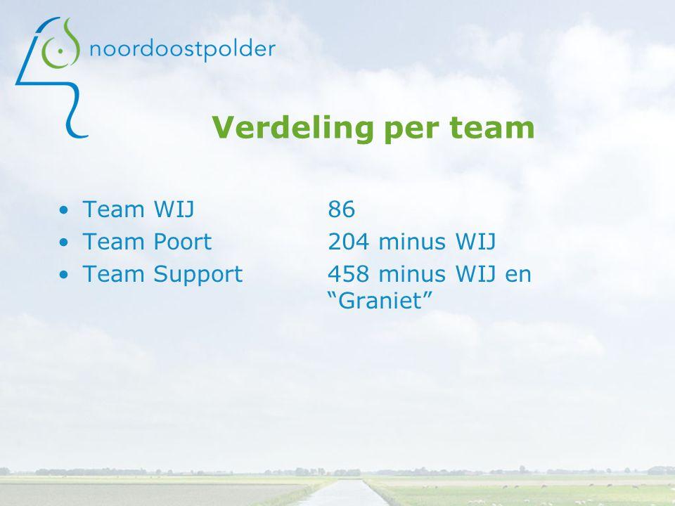 Verdeling per team Team WIJ 86 Team Poort 204 minus WIJ Team Support458 minus WIJ en Graniet