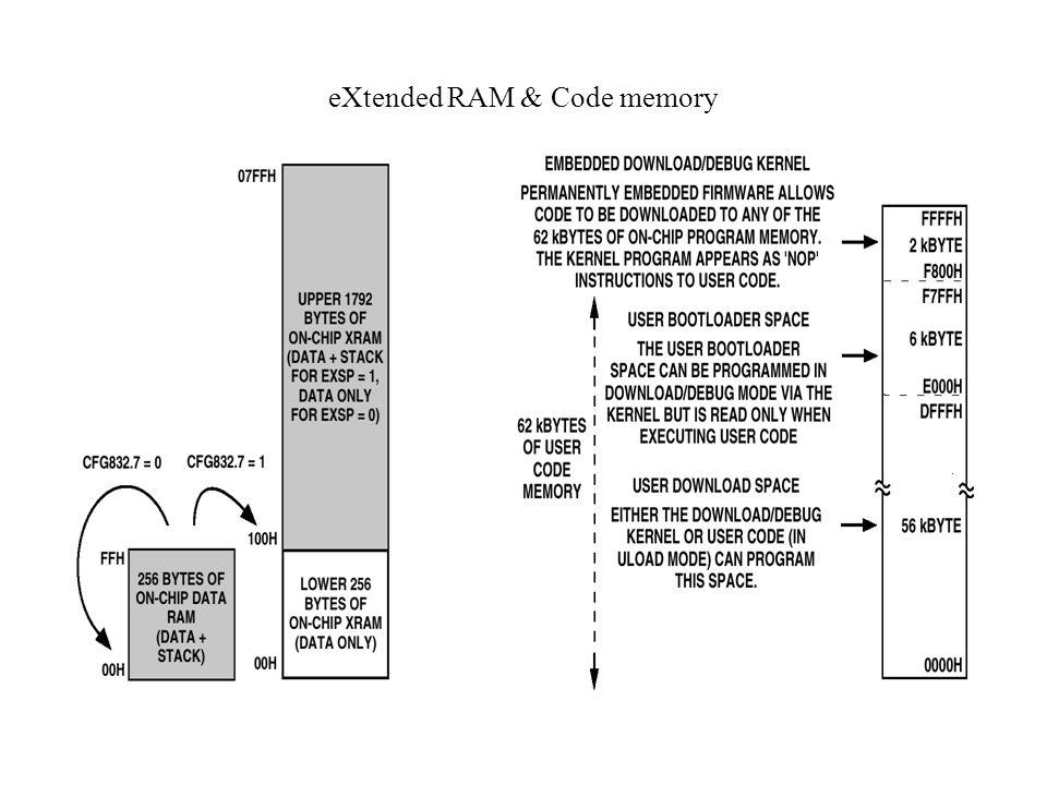 eXtended RAM & Code memory