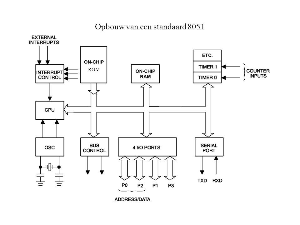 Blokdiagramma van de ADuC832