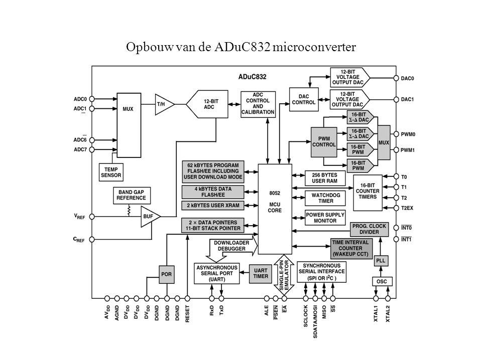 Aansluitingen van de ADuC832