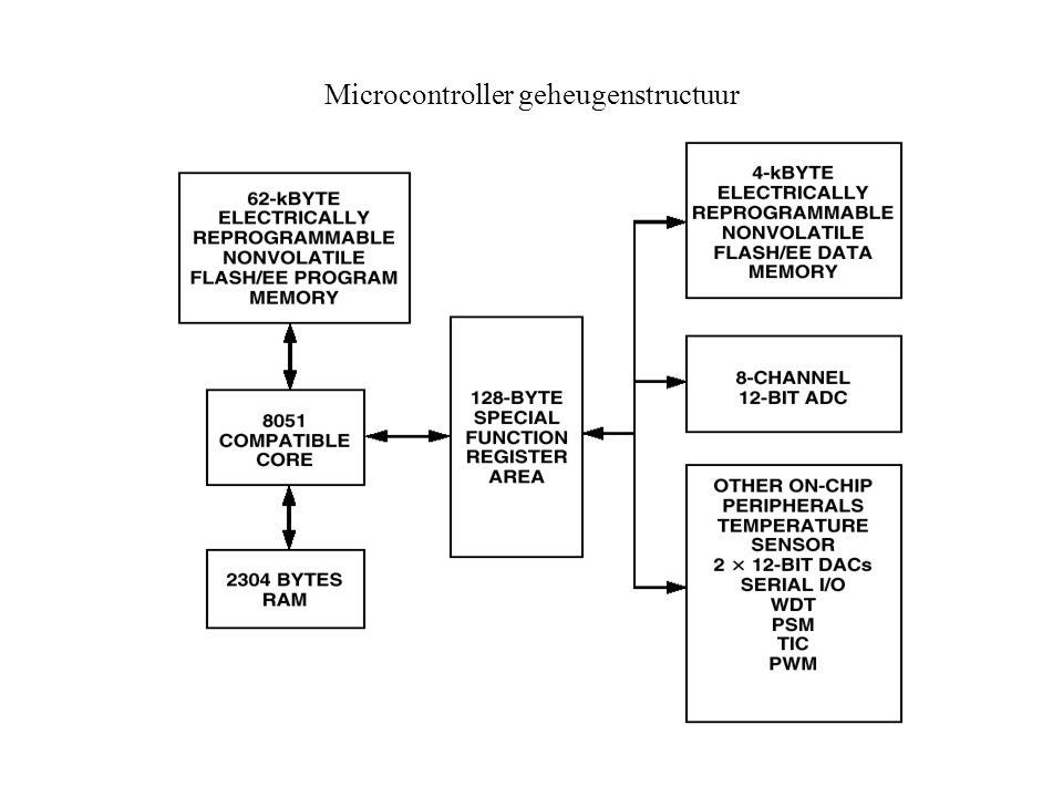Microcontroller geheugenstructuur