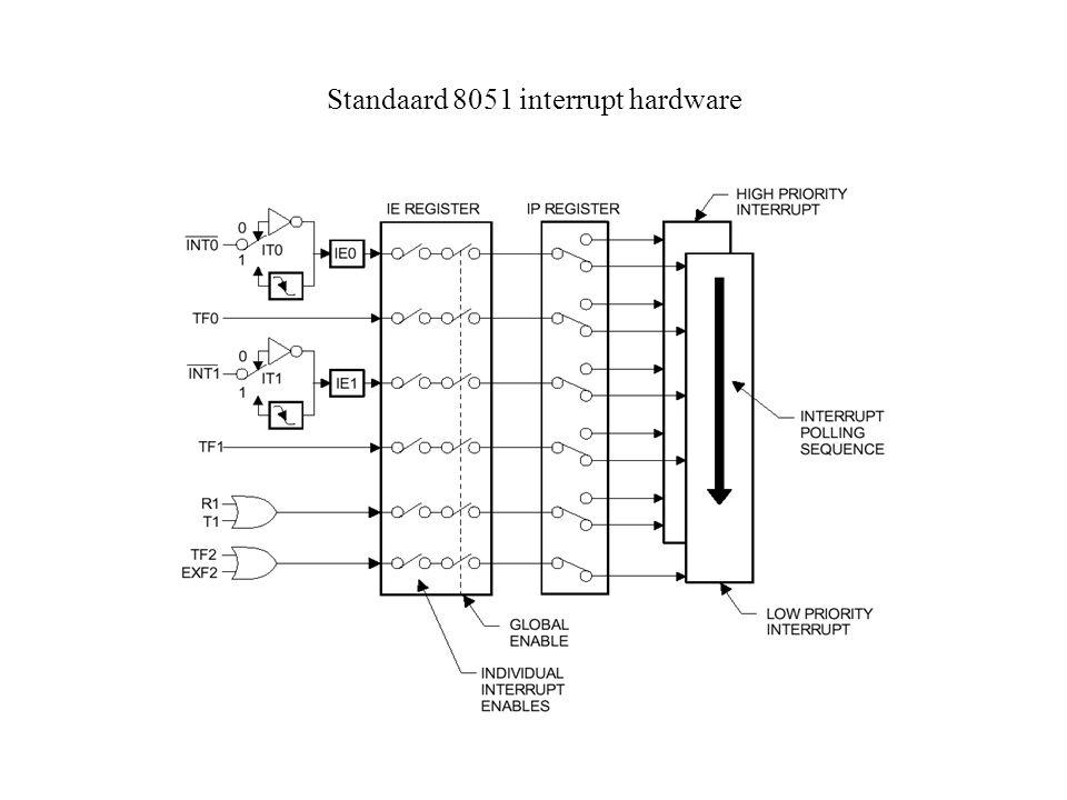 Standaard 8051 interrupt hardware