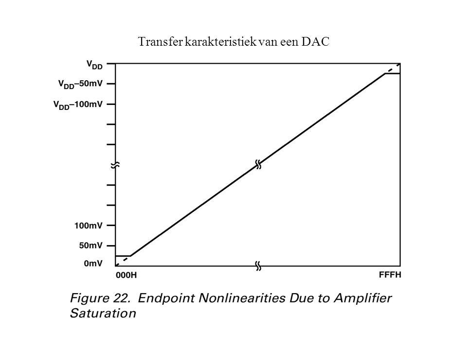 Transfer karakteristiek van een DAC