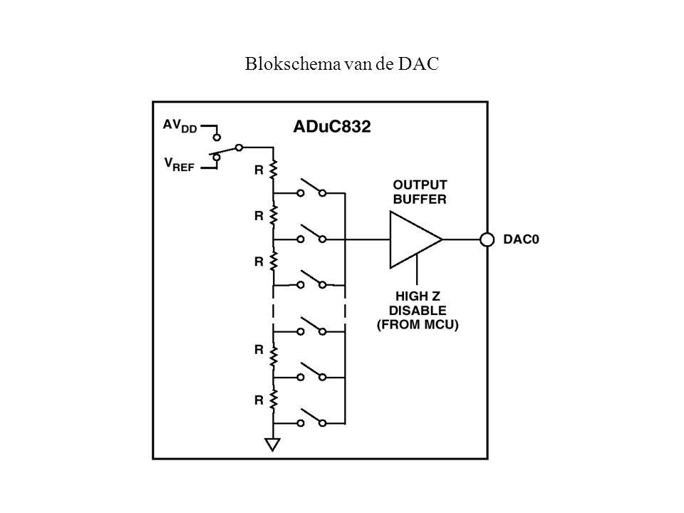 Blokschema van de DAC