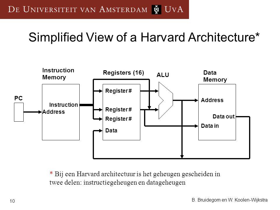 10 B. Bruidegom en W. Koolen-Wijkstra Simplified View of a Harvard Architecture* Instruction Memory Registers (16)Data Memory ALU PC Instruction Data