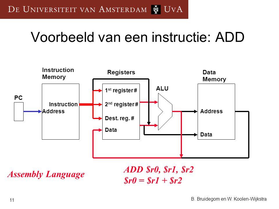 11 B. Bruidegom en W. Koolen-Wijkstra Voorbeeld van een instructie: ADD Instruction Memory RegistersData Memory ALU PC Instruction Data Address 1 st r