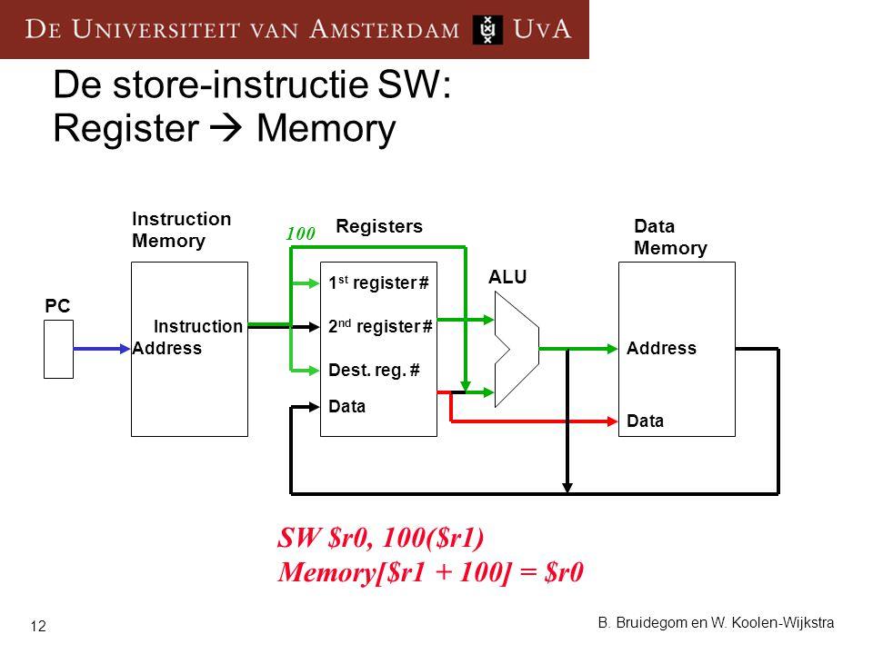 12 B. Bruidegom en W. Koolen-Wijkstra De store-instructie SW: Register  Memory Instruction Memory RegistersData Memory ALU PC Instruction Data Addres
