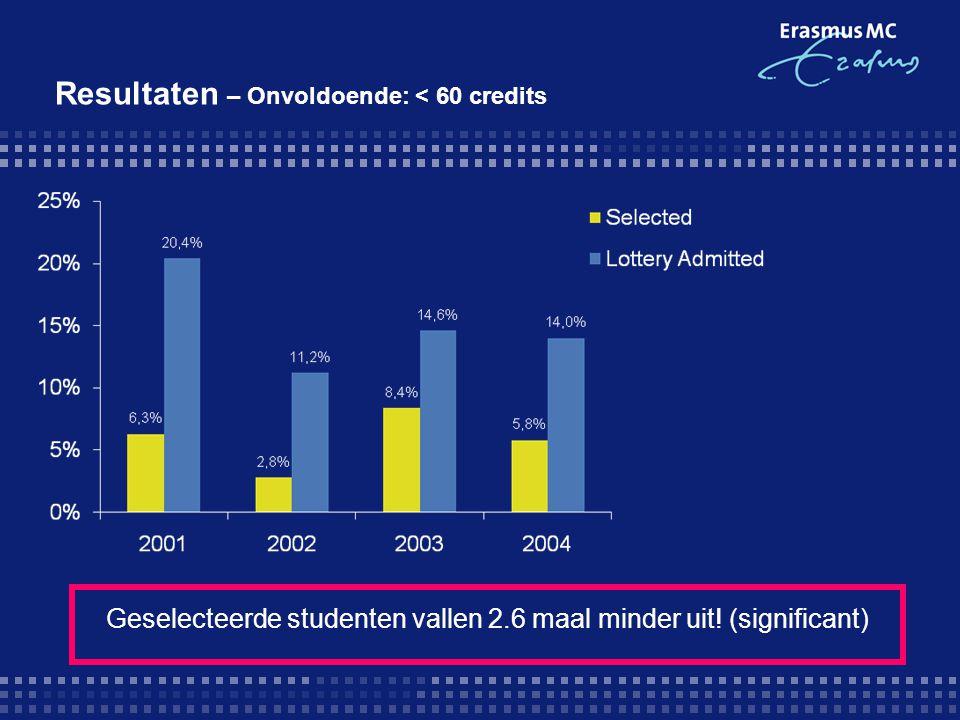 Geselecteerde studenten vallen 2.6 maal minder uit! (significant) Resultaten – Onvoldoende: < 60 credits